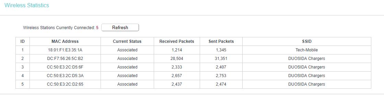 Duosida töltők routerhez csatlakoztatva